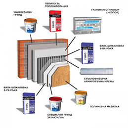 Thermal and Hydro Insulation